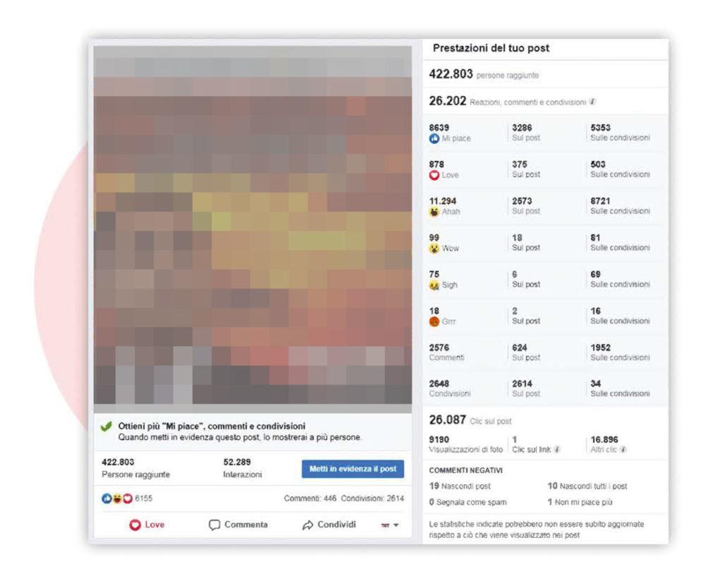 Aumento delle interazioni sui post, aumento virale, comunicazione pubblica sui social a torino